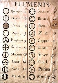 dalton table 1808