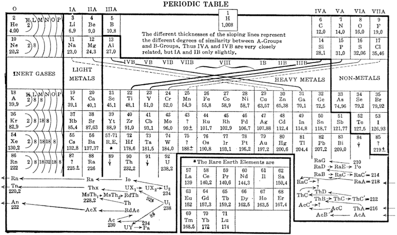 Periodic table day before moseleys discovery the elements were ordered based on the sequence of atomic masses and modified when a pattern could not be justified urtaz Choice Image