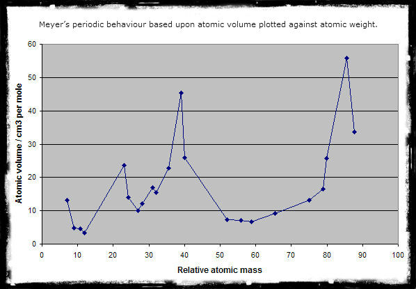that meyer published his own table a graph relating atomic volume and atomic number and clearly showing the periodic relationships of the elements - Periodic Table Of Elements With Atomic Mass And Valency